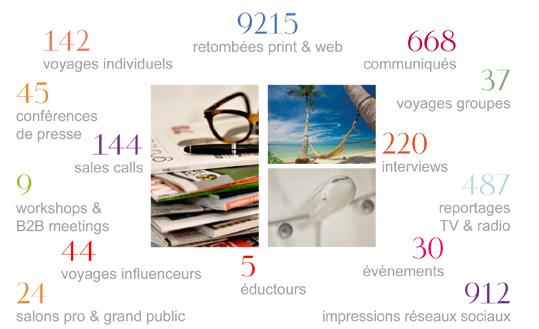Les chiffres clés de notre agence de communication en 2015