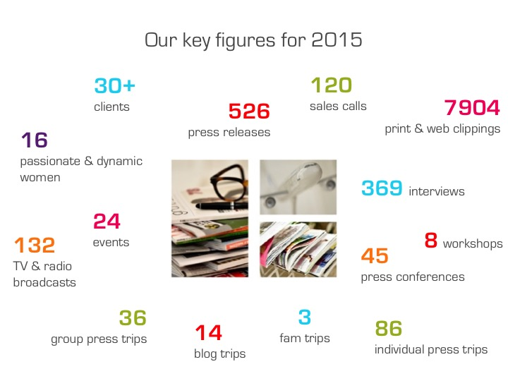 The key figures of our communication agency in 2015